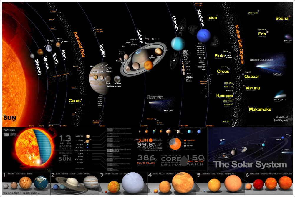 Solar System Poster Educational Wall Chart Poster Large 36